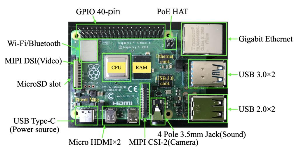 Raspberry pi ハードウェア