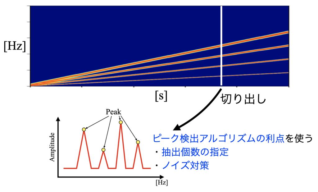 スペクトログラムからピークを検出する方針