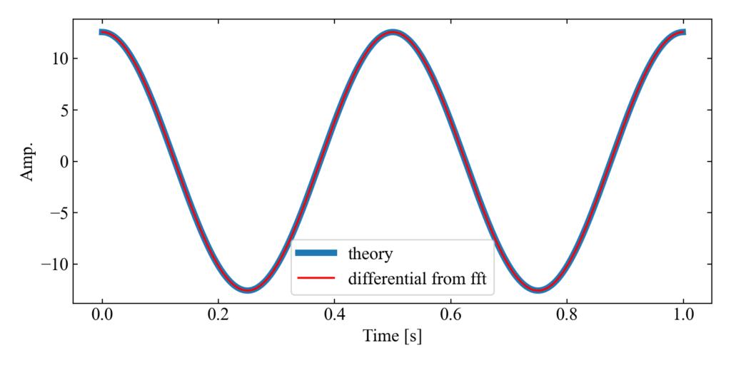 周波数軸微分した結果と理論波形を比較