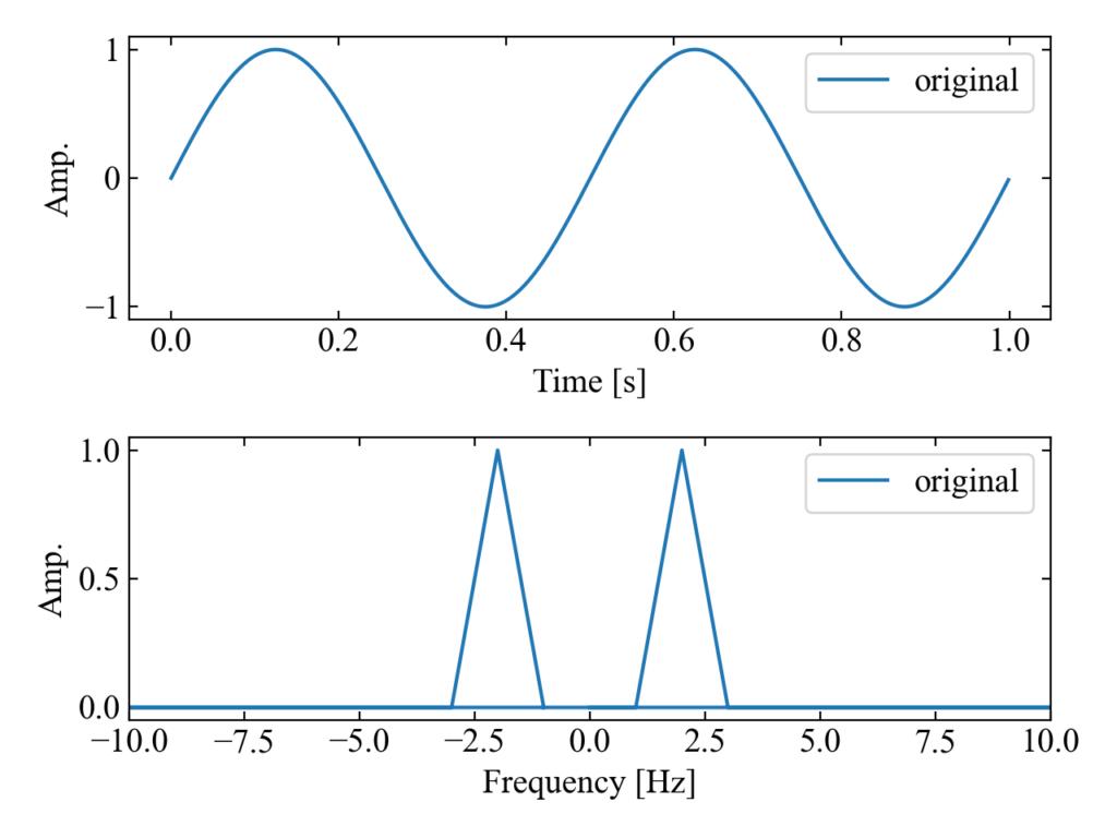 original波形の時間波形とFFT波形