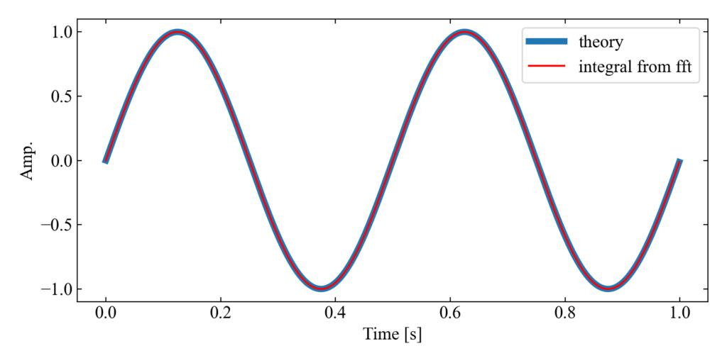 周波数軸積分の結果を理論波形と比較