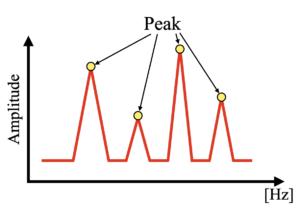 ピーク検出のイメージ