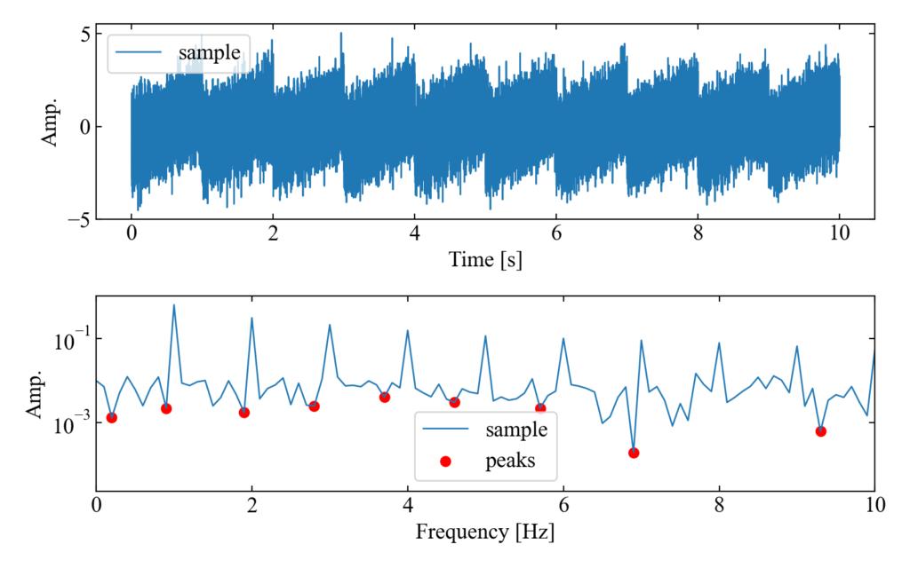 負のピーク検出結果(w=6)