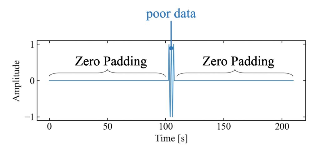 波形に対するゼロパディングの例
