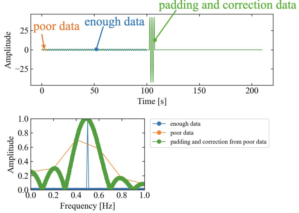 パディングと補正を行った周波数分析