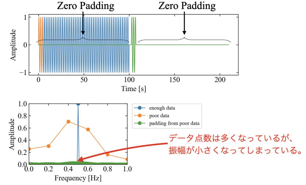 パディングのみを施した場合の周波数分析結果