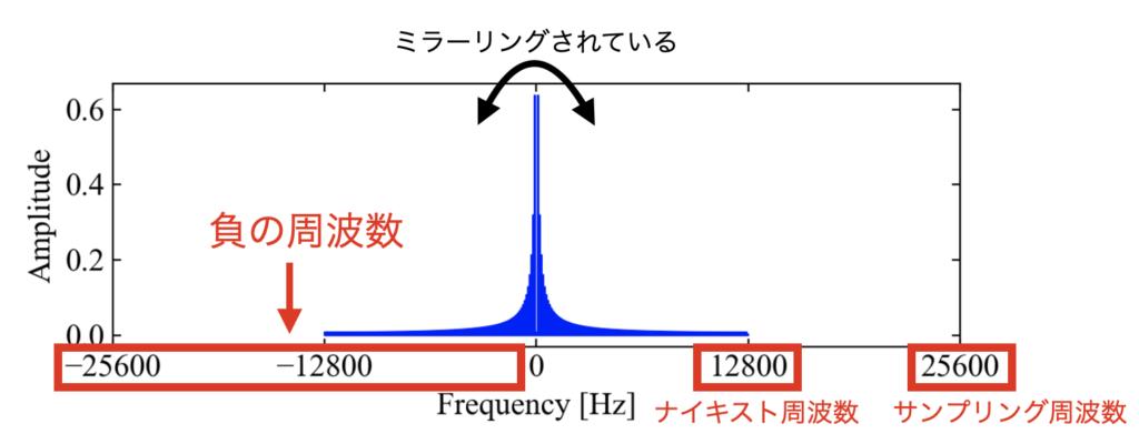 負の周波数を表現した周波数波形