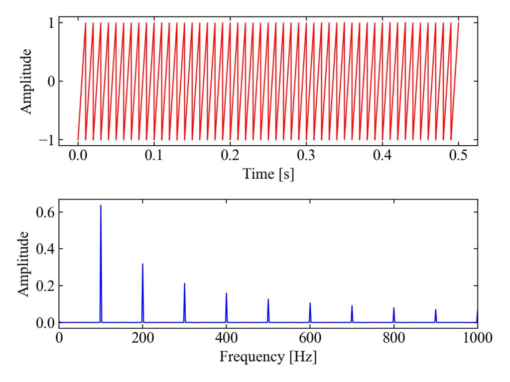 のこぎり波の周波数分析結果