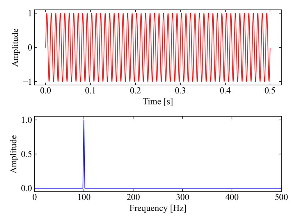 サイン100Hzの周波数分析結果