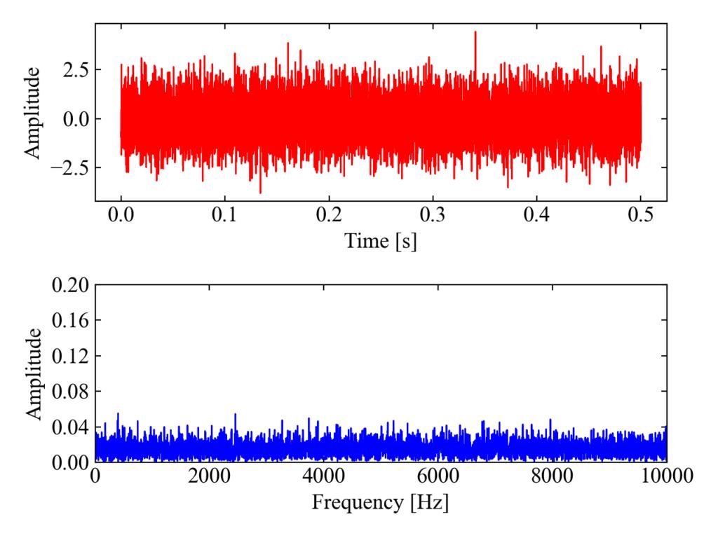 ガウシアンノイズの周波数分析結果
