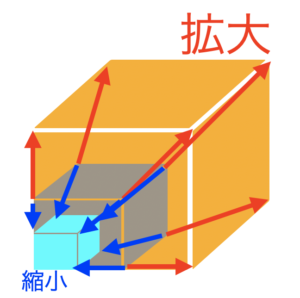 拡大・縮小の図