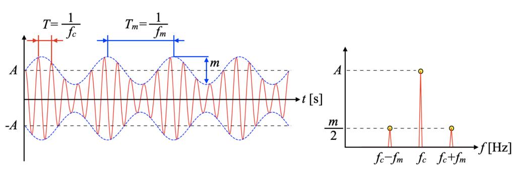 振幅変調波形の例(時間波形とスペクトル波形)