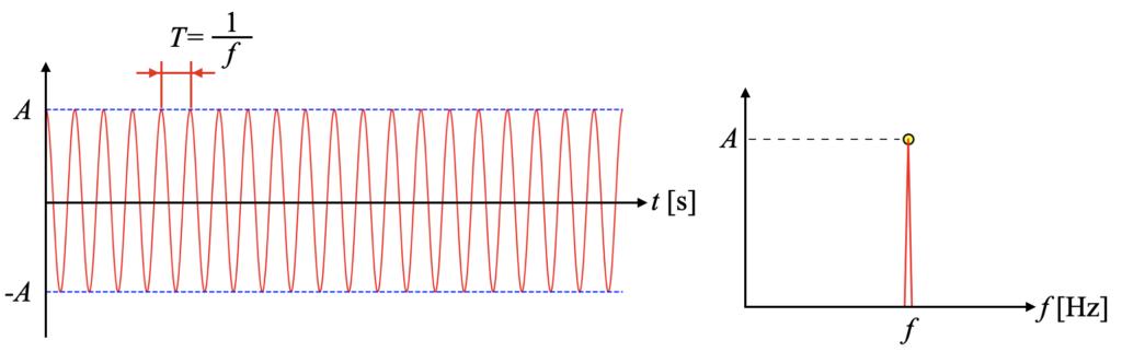 変調の無い波形の例(時間波形とスペクトル波形)