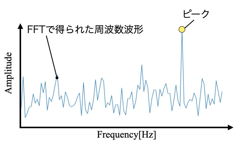 FFTから得られる情報の例