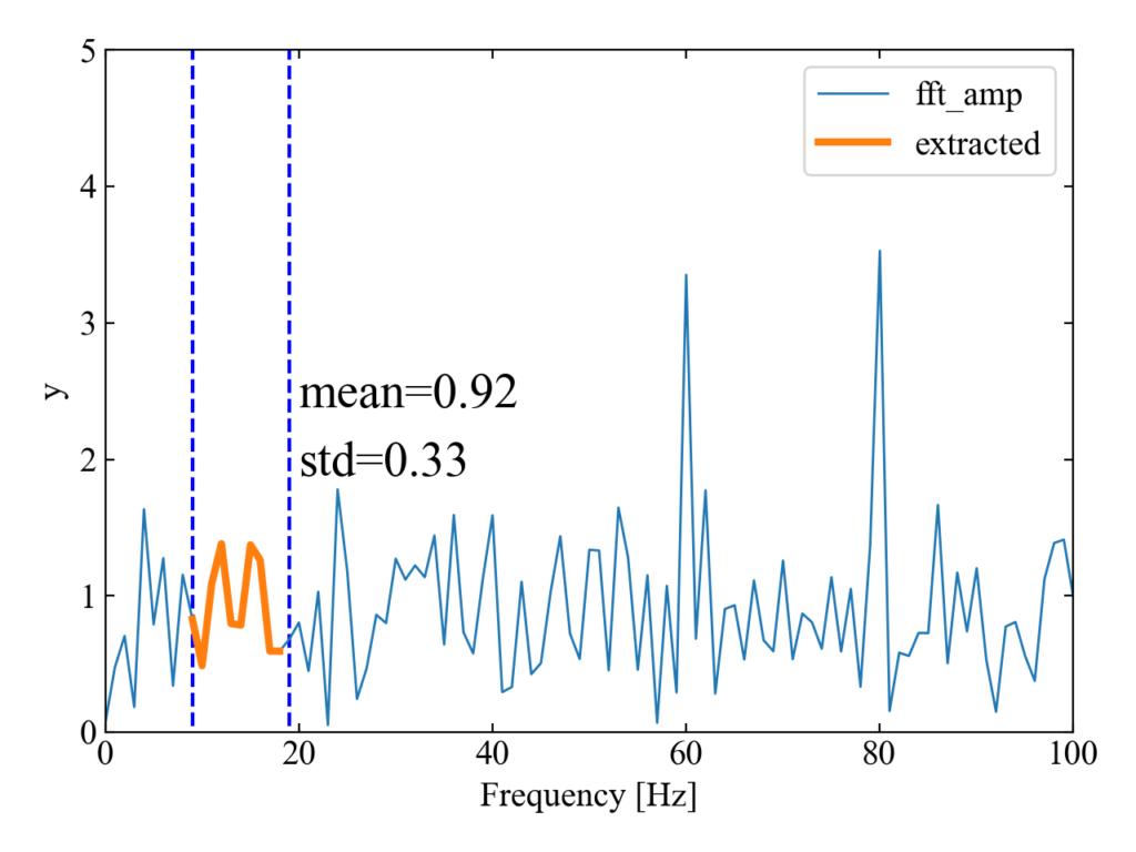 FFT波形からバンド計算を行った結果の例