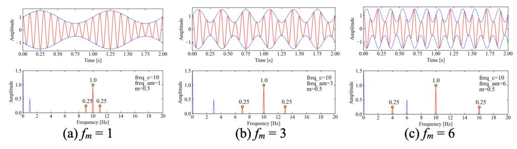 振幅変調波に変調指数fcが与える影響