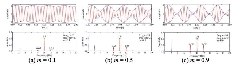 振幅変調波に変調指数mが与える影響