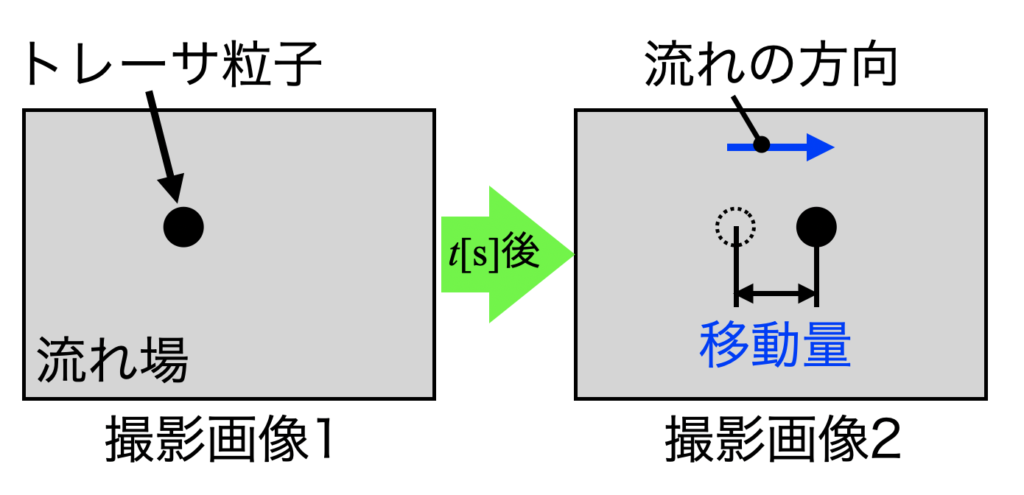 PIVのイメージ図
