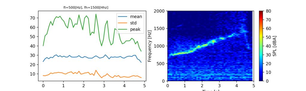 スペクトログラムからバンド計算を行った結果の例