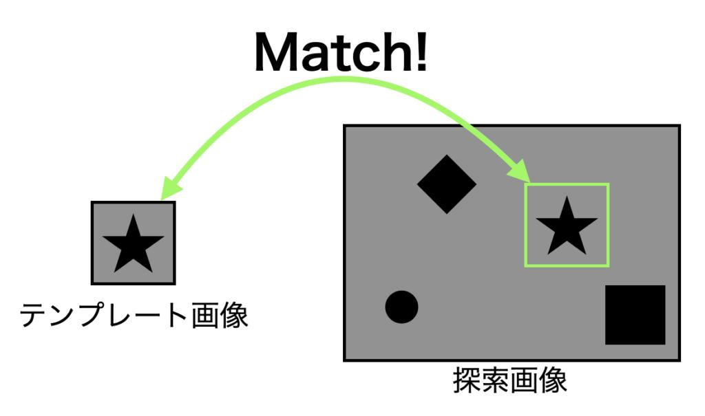 テンプレートマッチングの概念図