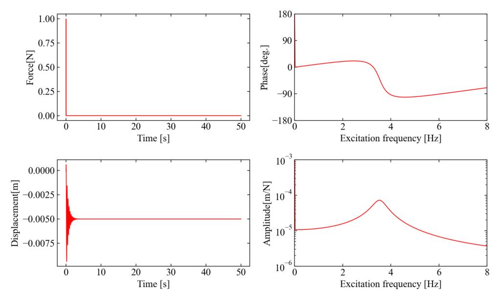 1自由度振動モデルのFRF