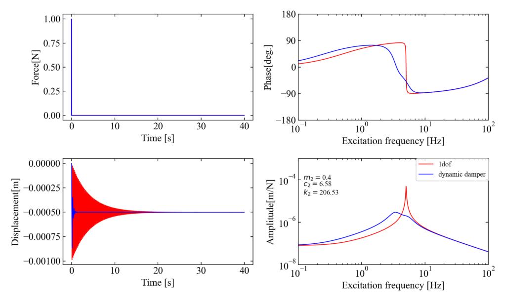 主系減衰/質量比0.4/c1=1のダイナミックダンパー制振効果