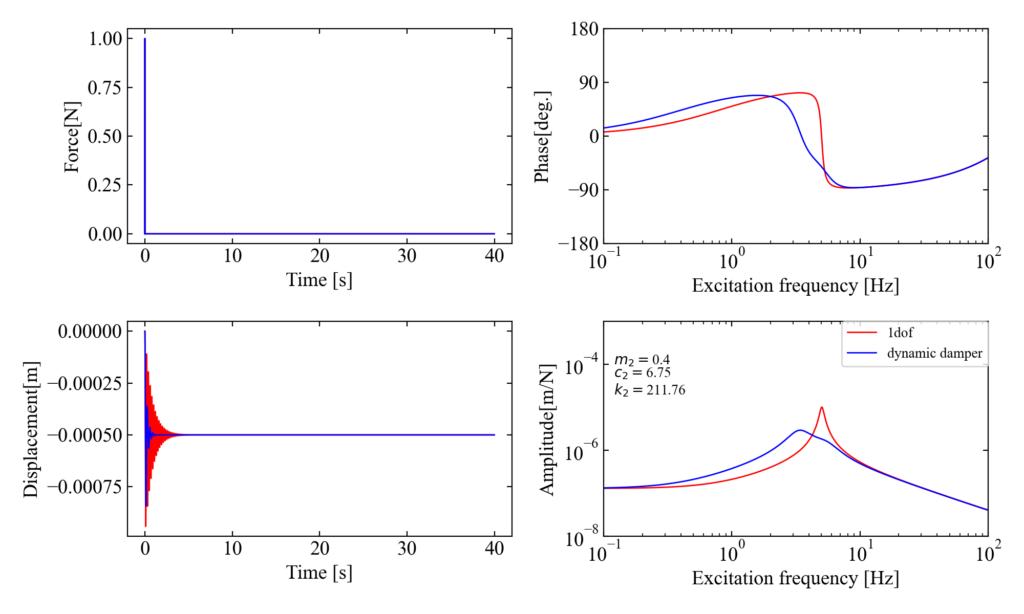 主系減衰/質量比0.4/c1=3のダイナミックダンパー制振効果