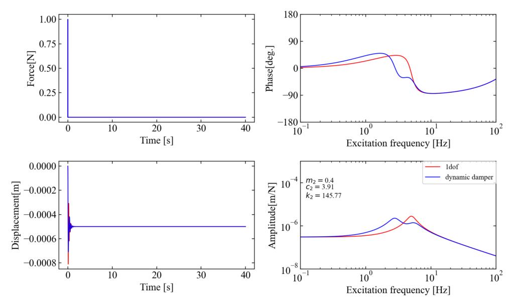 主系に減衰があるのに異なる理論の最適条件を適用した例