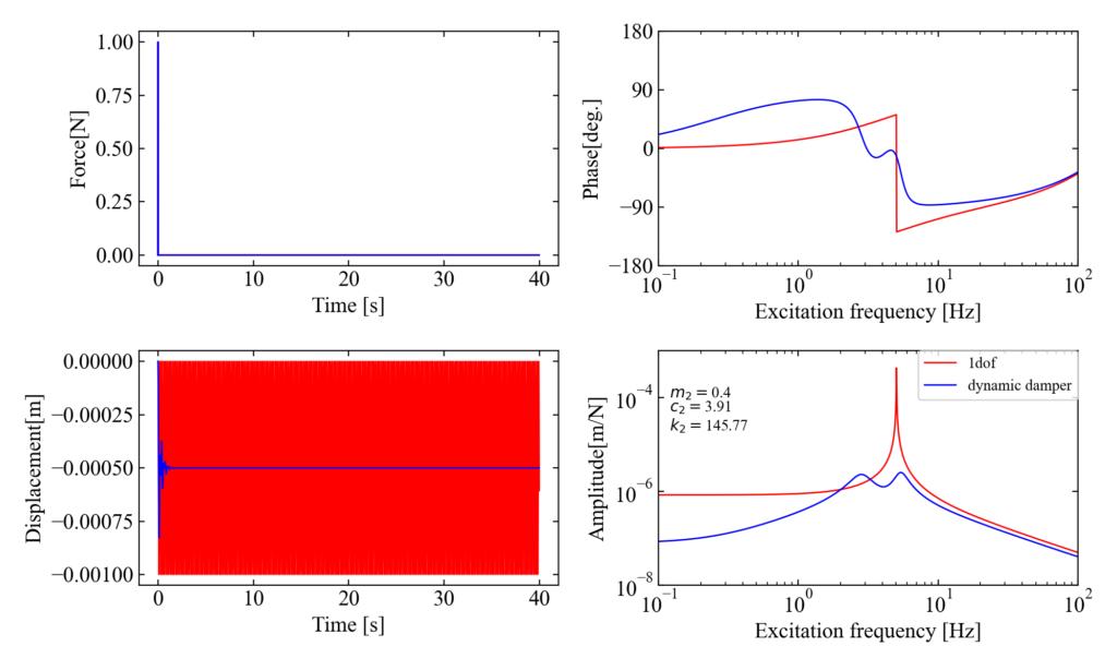 主系非減衰質量比0.4のダイナミックダンパー制振効果
