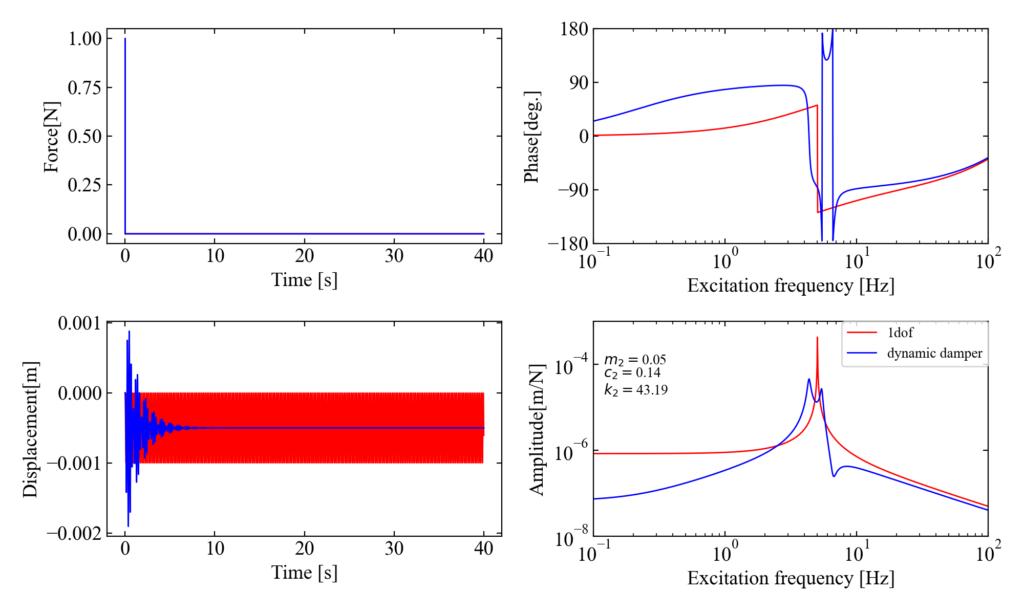 主系非減衰質量比0.05のダイナミックダンパー制振効果