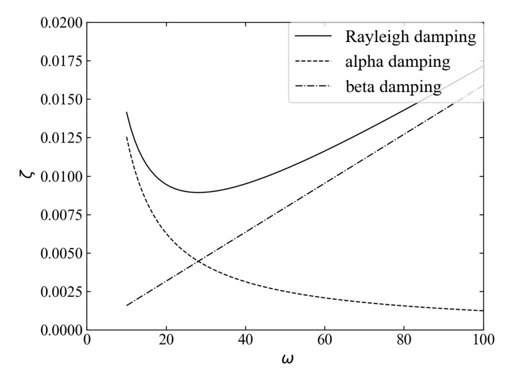 サンプルのレイリーダンピング曲線