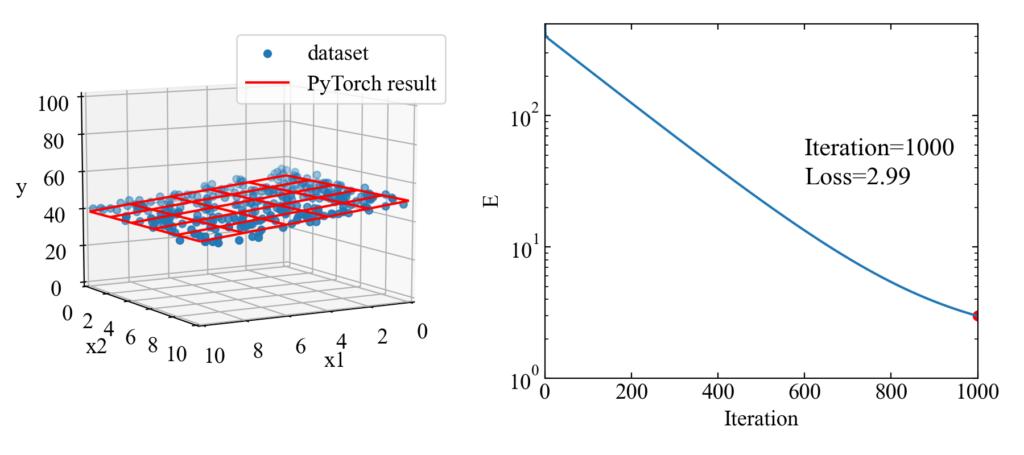 PyTorchによる重回帰分析の例