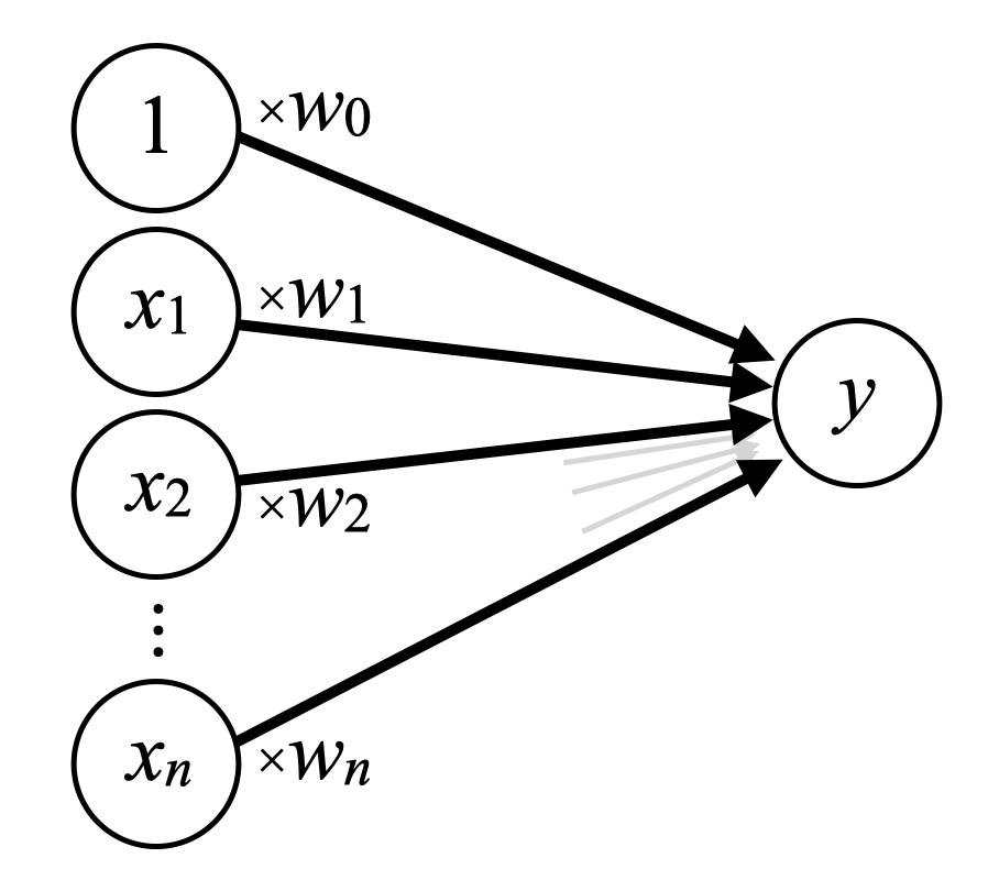 線形回帰のネットワークモデル