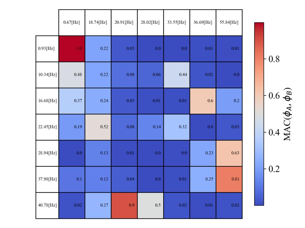 異なるモデルのMAC値を計算した例