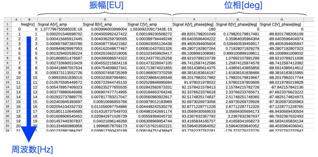生成されたフーリエ変換後のcsvファイルの例