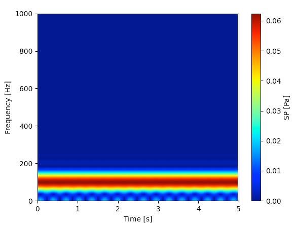 signal.spectrogramのスペクトログラム(一定周波数)