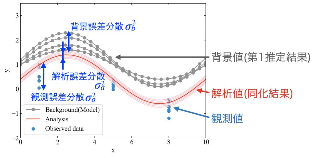 データ同化の例