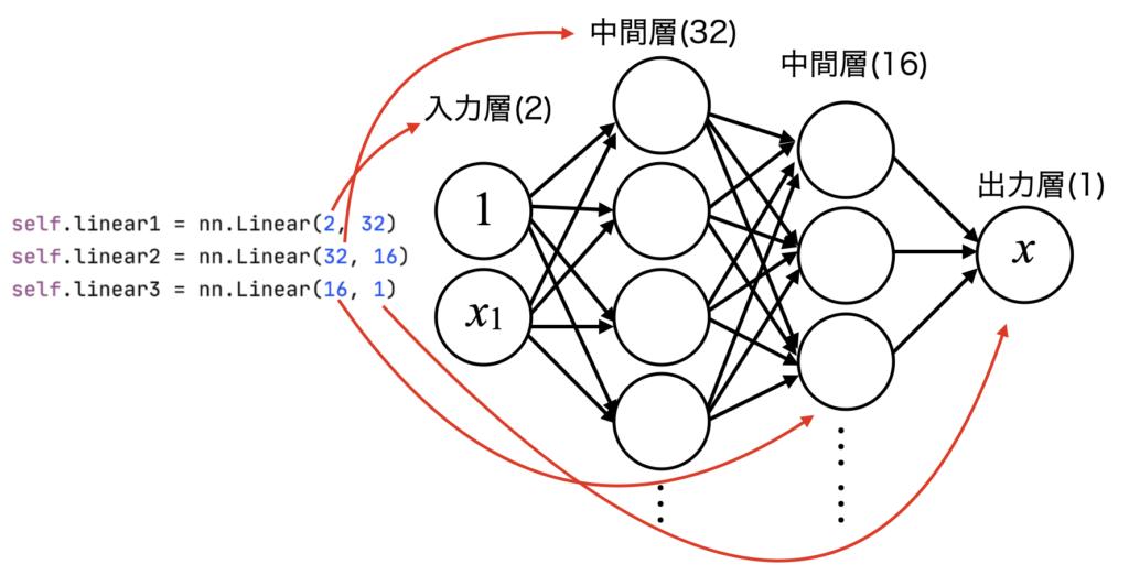 コードとネットワーク構造の対比