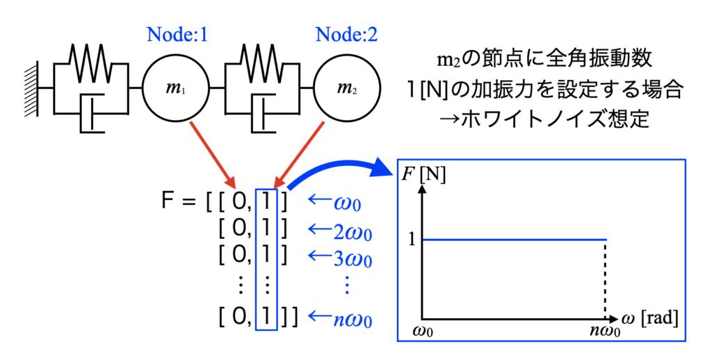 加振力行列の形と物理モデルや加振力周波数波形との対応