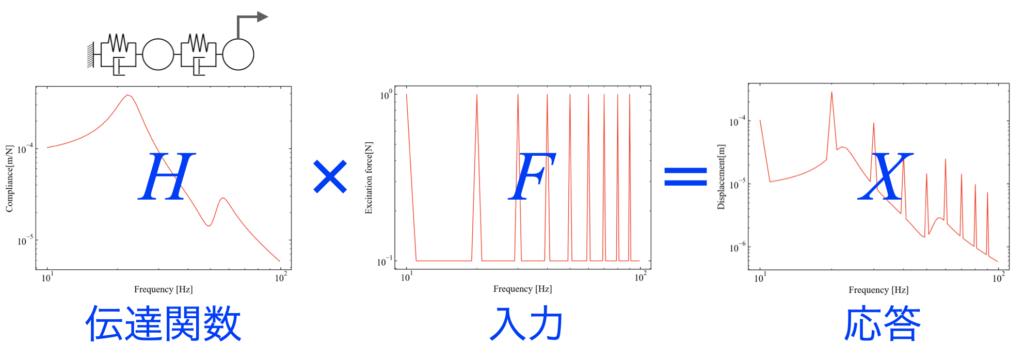 伝達関数と入力、応答の関係