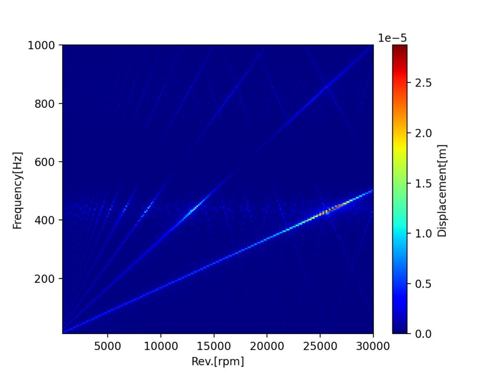 高調波次数を考慮した場合の例