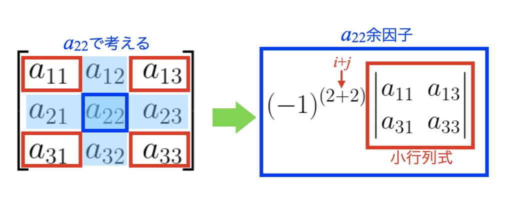a22の余因子