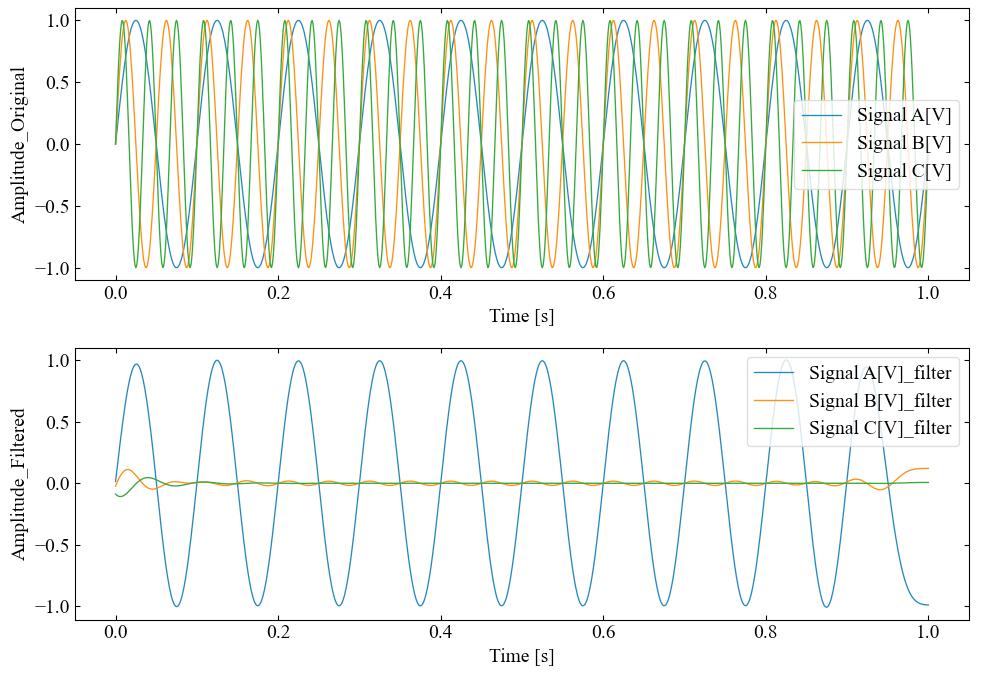 フィルタ処理前後の時間波形比較