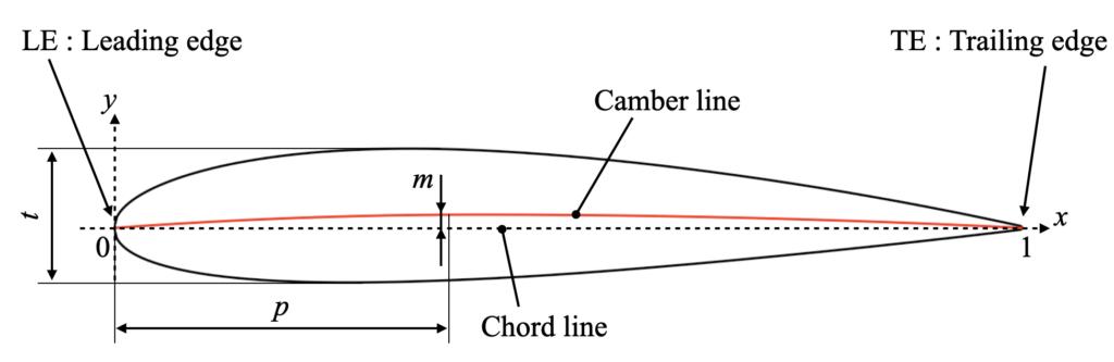 NACA4桁型のパラメータ