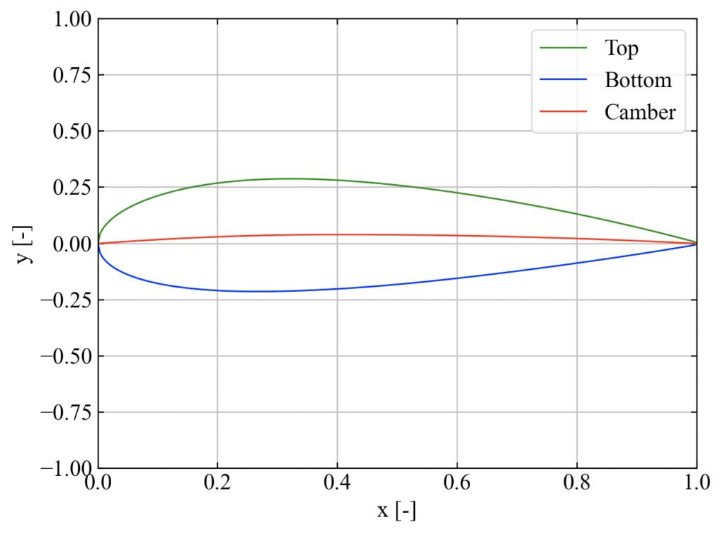 NACA自動作図コードの実行結果
