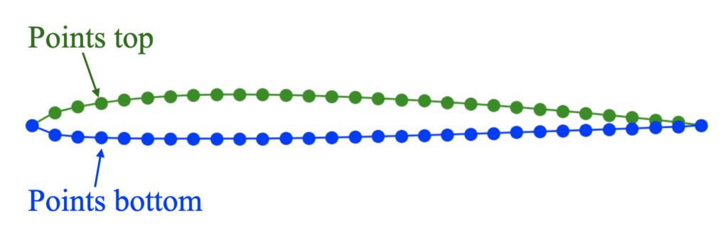 点列データの例